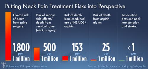 Low-Risk-Neck-Manipulation-Infographic