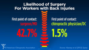 Surgery vs Chiropractic Infographic